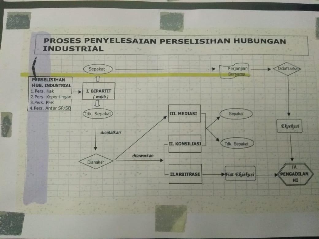 Mediasi PT RPS Ditunda Disnaker