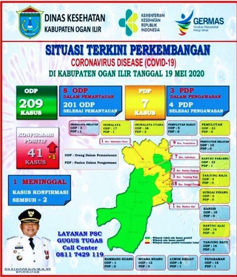 41 Warga Ogan Ilir Terpapar Corona Virus